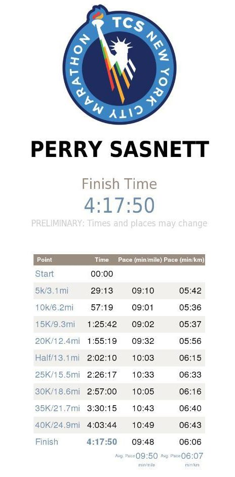 NYC Marathon-Perry Finish